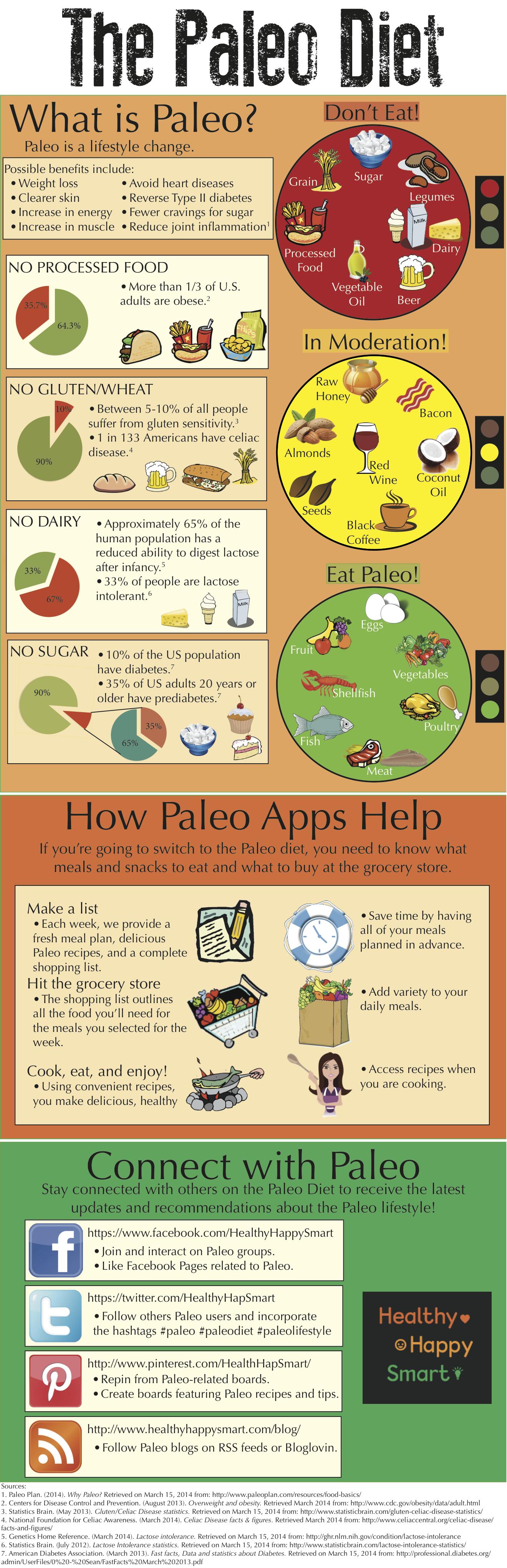 Paleo Diet Infographic #HealthyHappySmart #Paleo