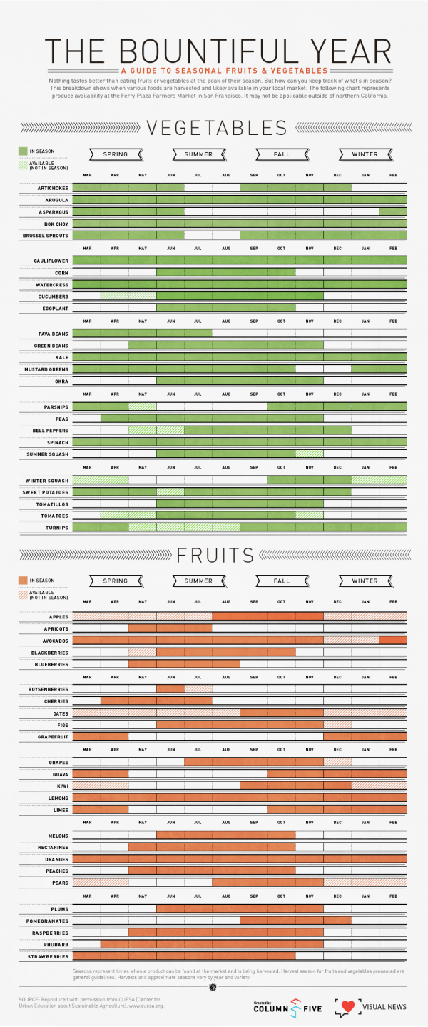 When are Fruits and Vegetables in Season? Find out with this chart.